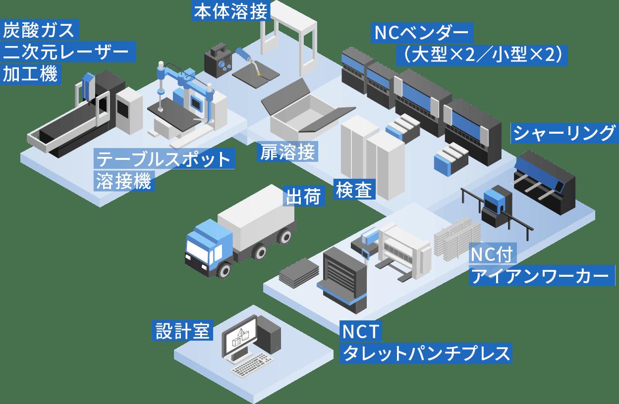 工場・設備